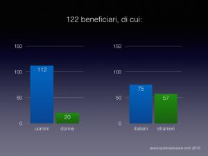 beneficiari alveare 2015