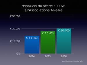 report donazioni alveare